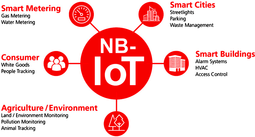 IoT solution Service - IoT_Applications